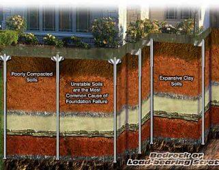Best Foundation Repair Method - Steel Pier