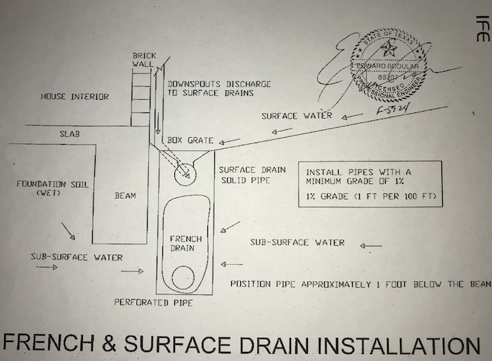 french-drain-and-surface-drain